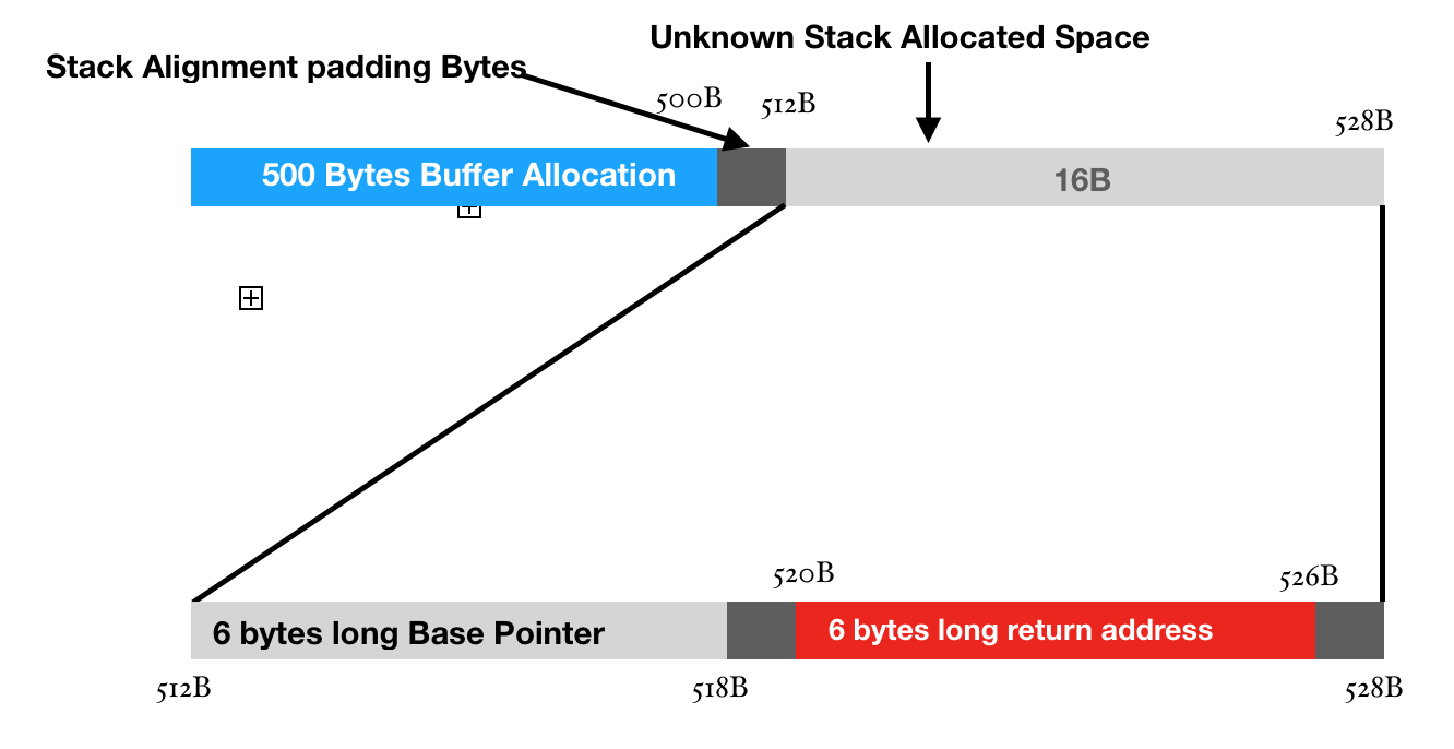 Creating your first buffer-overflow in x64 machines   Hackademic